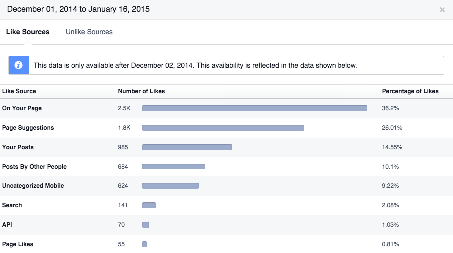 Like sources in Facebook Insights